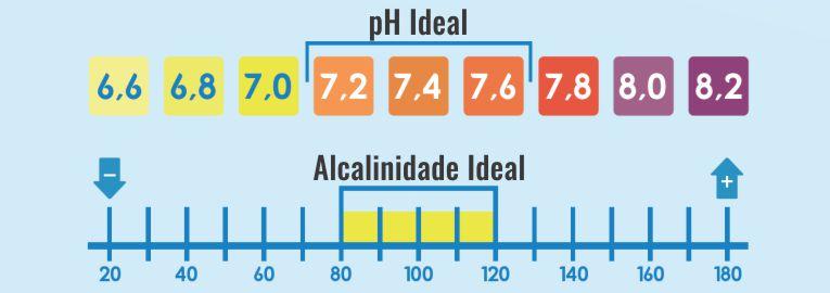 equilibrio-quimico-ph-alcalinidade-piscina